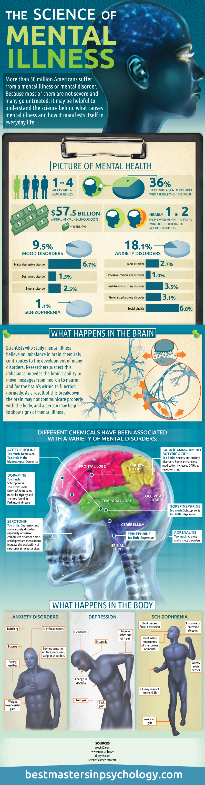 The-Science-of-Mental-Illness-Infographic